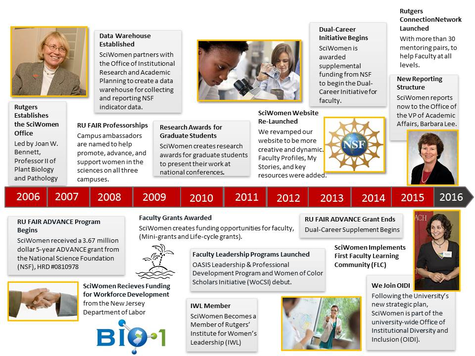 Rutgers Science Women Timeline